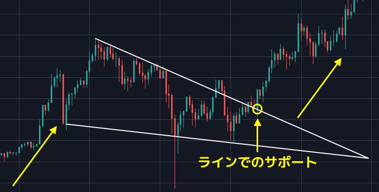 bitcoin falling wedge pattern