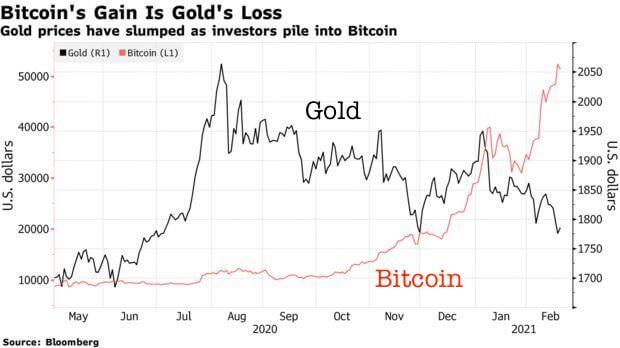 bitcoin-gold chart
