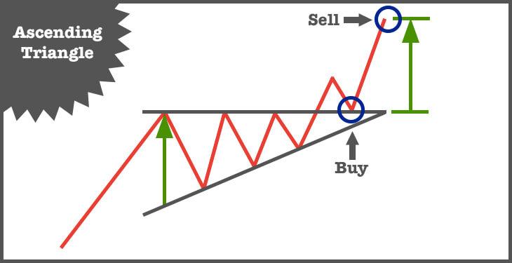 btc ascending triangle