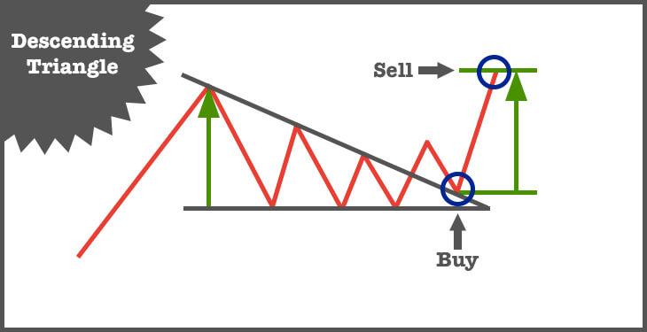 btc descending triangle