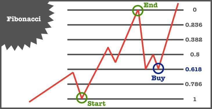 btc fibonacci buy