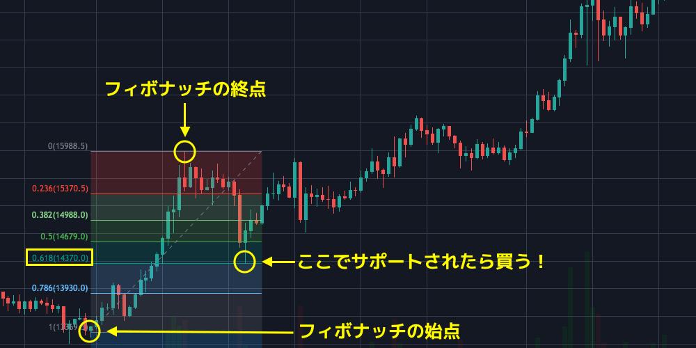 btc fibonacci for buying
