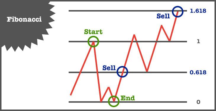 btc fibonacci sell