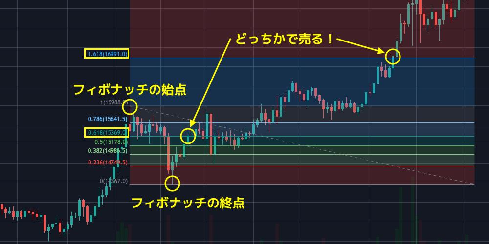 btc fibonacci for selling