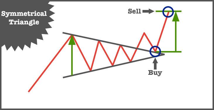 btc symmetrical triangle