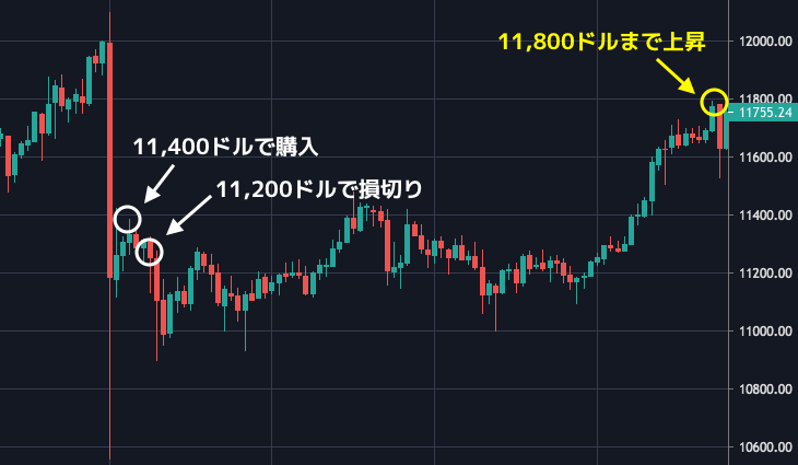 btc trade loss