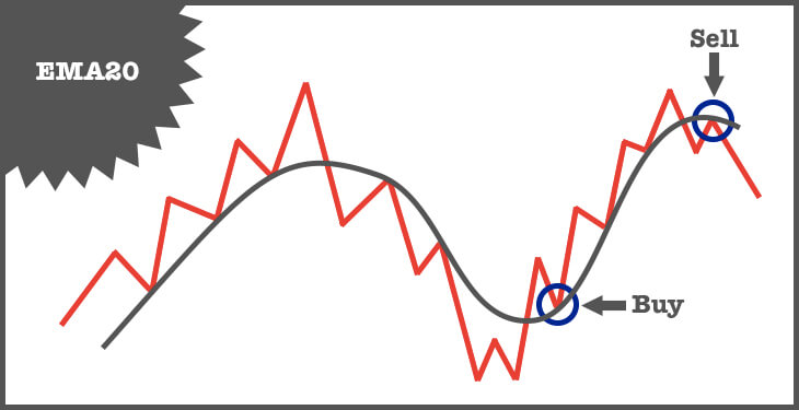 exponential moving average 20 days