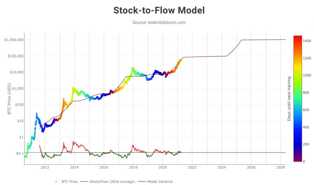 btc stock flow model