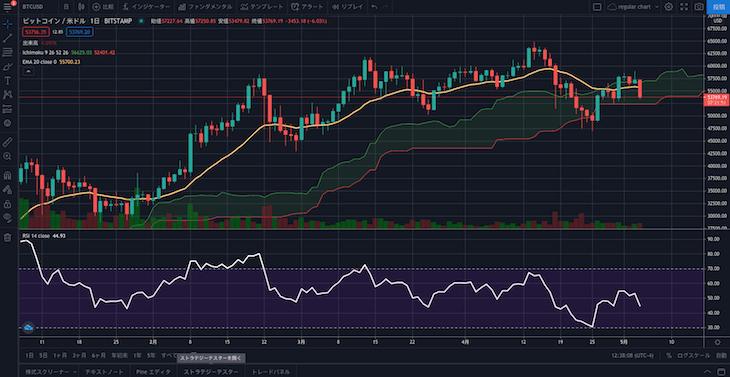 tradingview indicator
