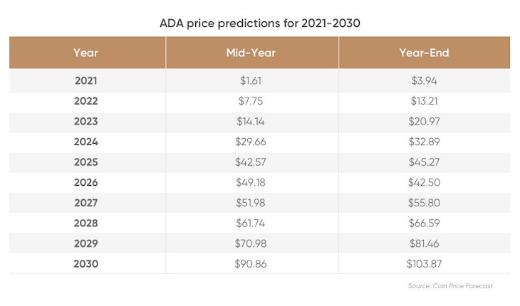 ada price predictions for 2021-2028