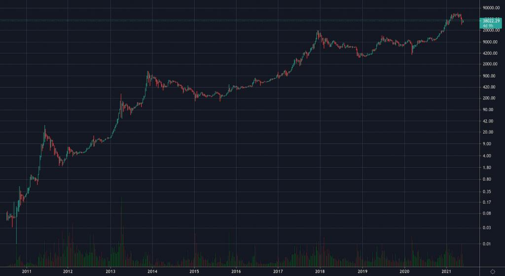 bitcoin chart in 10 years
