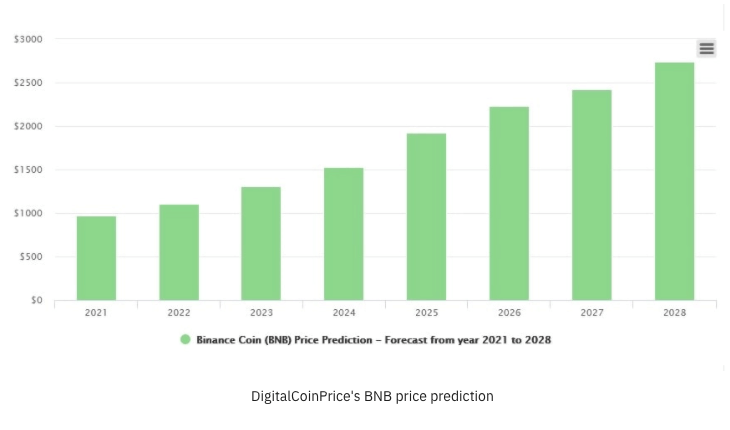 bnb price predictions for 2021-2028