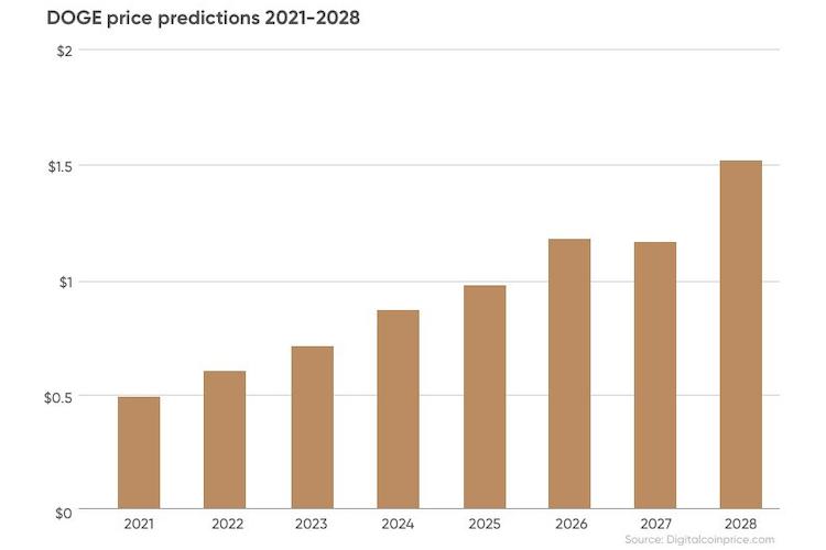 doge price predictions for 2021-2028
