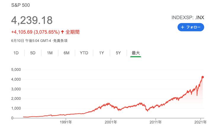 sp500 index